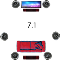 7.1 Surround Sound Diagram