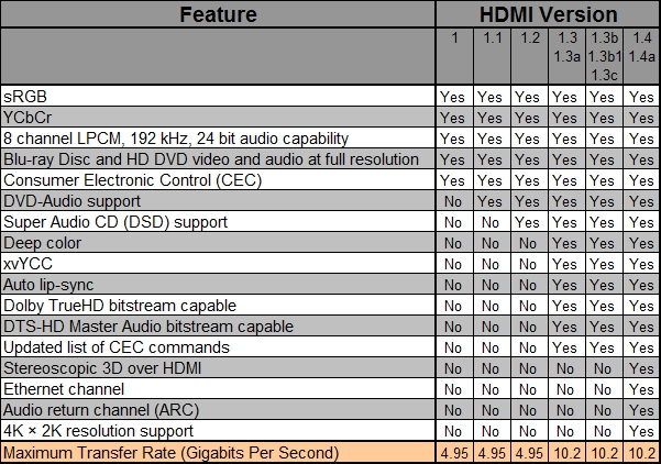 HDMI Specification Chart